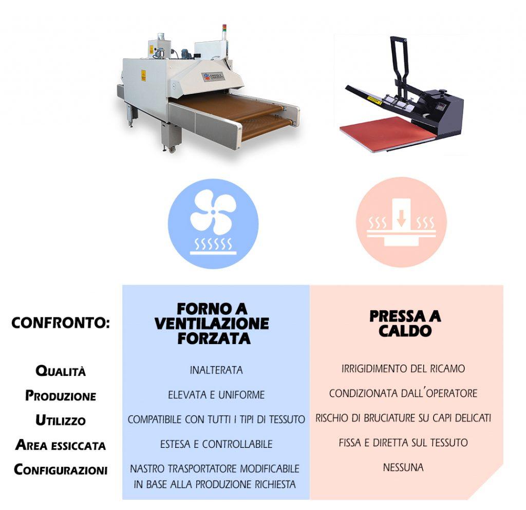 air-vs-press-core